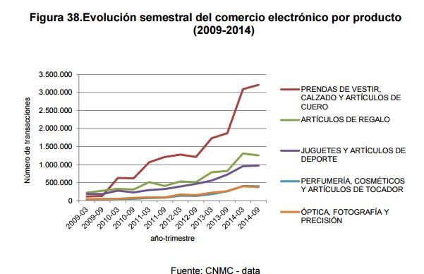 Gráfico CNMC